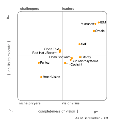 Portal Magic Quadrant